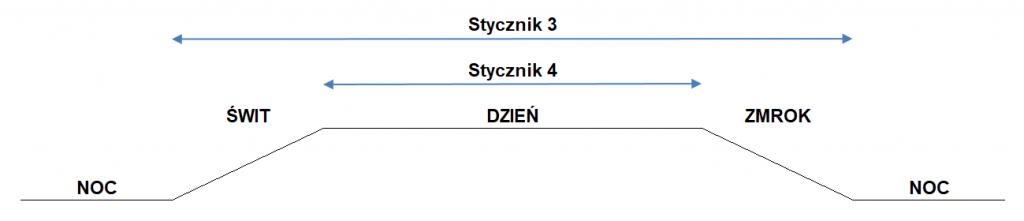 Styczniki-S3-S4-1024x221.png